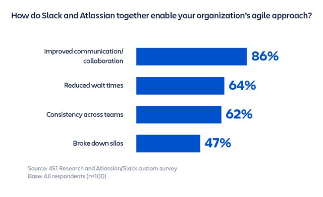 survey slack atlassian agile approach