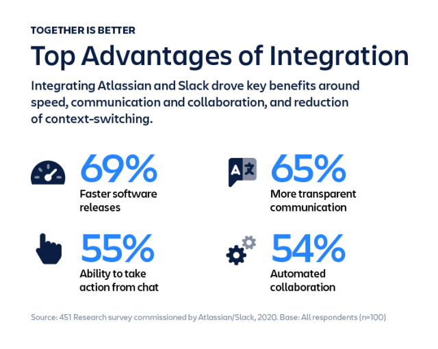 top advantages of integration