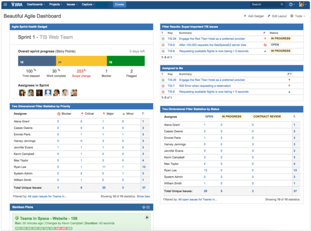 Agile dashboard for Jira comprised of several gadgets and tables. screen capture.