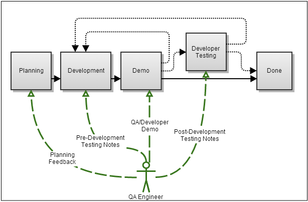 Jira dev process
