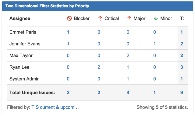 Jira gadget shows table grouped by both assignee and ticket priority.