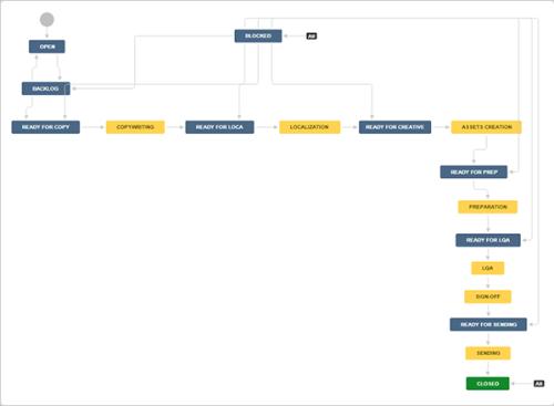 JiraCore_marketing_workflows