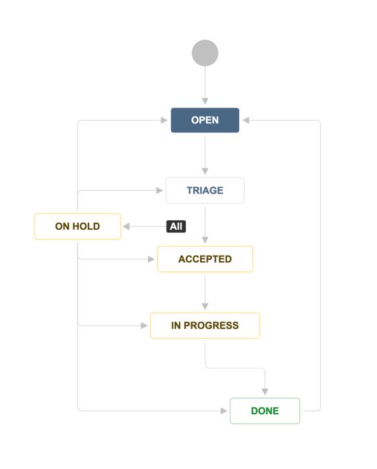 Design ops workflow - Jira Service Desk