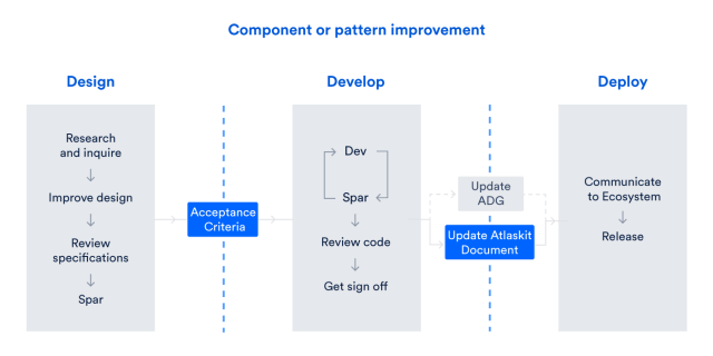 design ops - component or pattern improvement workflow