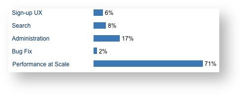 Screenshot of gadget component statistics