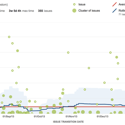 jira_agile_control_chart_remove_outliers
