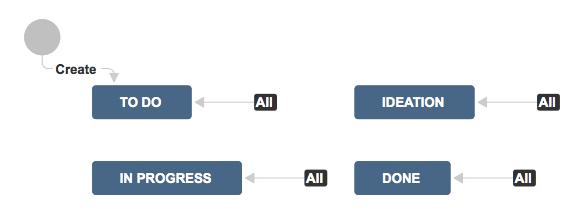 jira_agile_portfolio_project_management_workflow