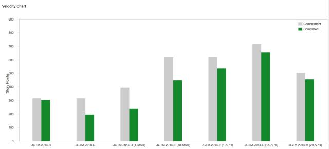 Velocity chart bar graph illustration