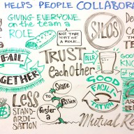 Responses to the question: what helps people collaborate?