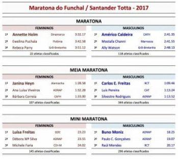 Maratona_Fx_resumo