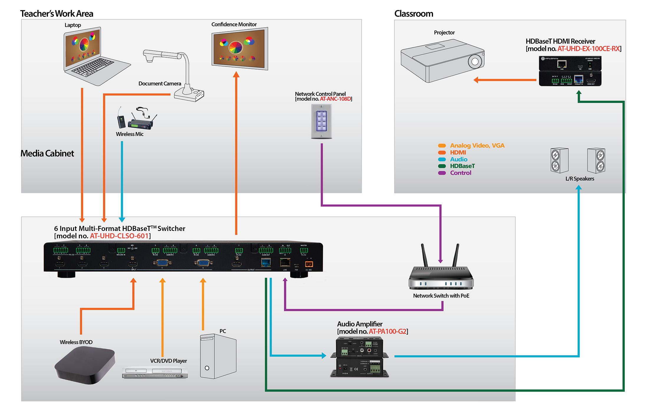 Basic Network Configuration Diagram Setup