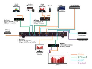 CLSO612ED: 4KUHD SixInput MultiFormat Switcher  Atlona