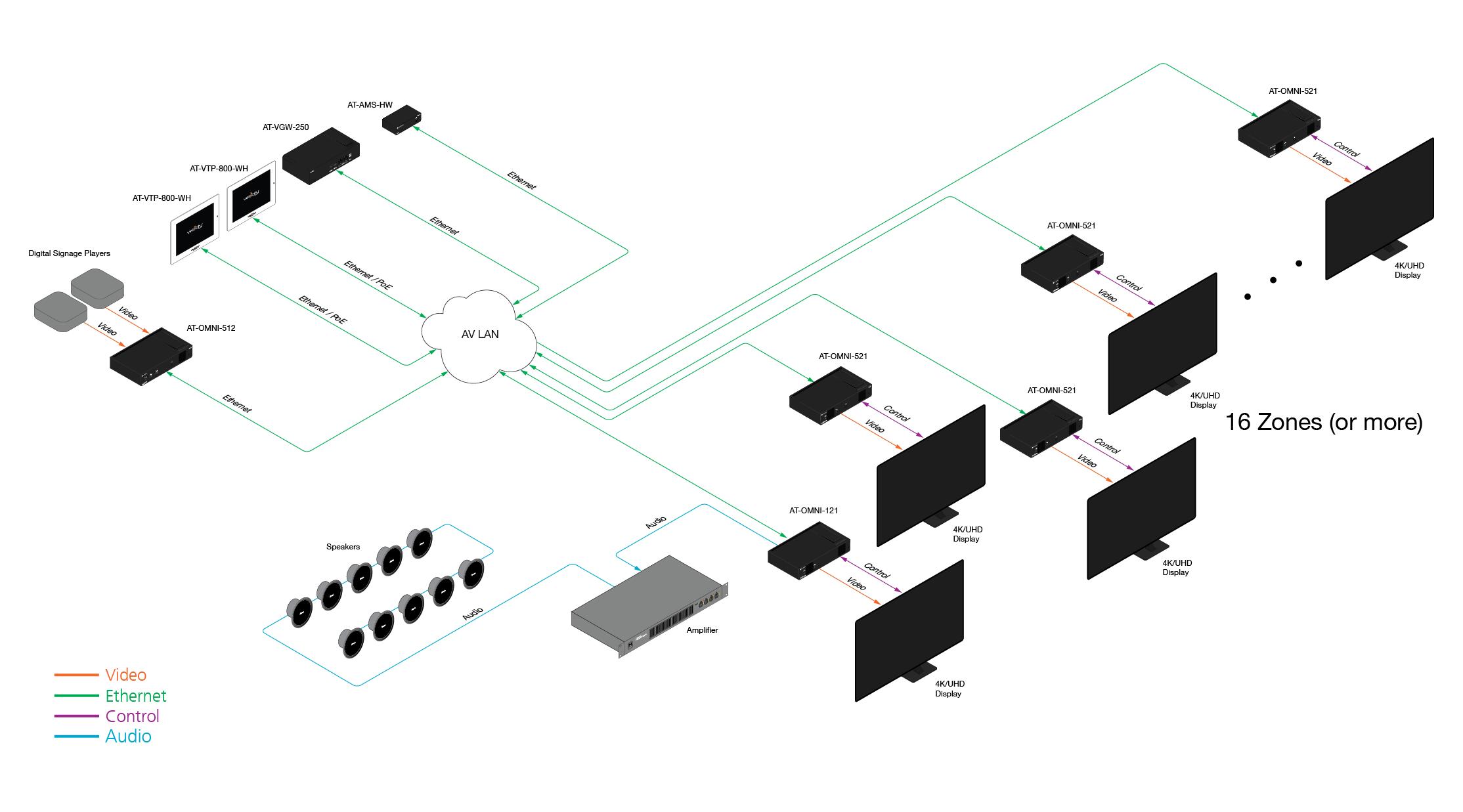 Atlona Omnistream Av Over Ip Simple Networked Av