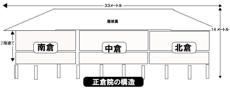 正倉院の構造