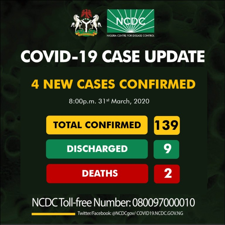 Four new cases of COVID19 have been reported in Nigeria, totaling 139