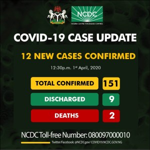 Twelve new cases of COVID19 have been reported in Nigeria; totaling 151