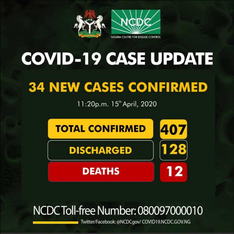 Thirty-four new cases of COVID19 have been reported in Nigeria, totaling 407, 128 discharged
