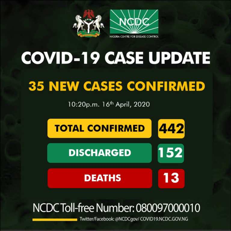 Thirty-five new cases of COVID19 have been reported in Nigeria, totaling 442