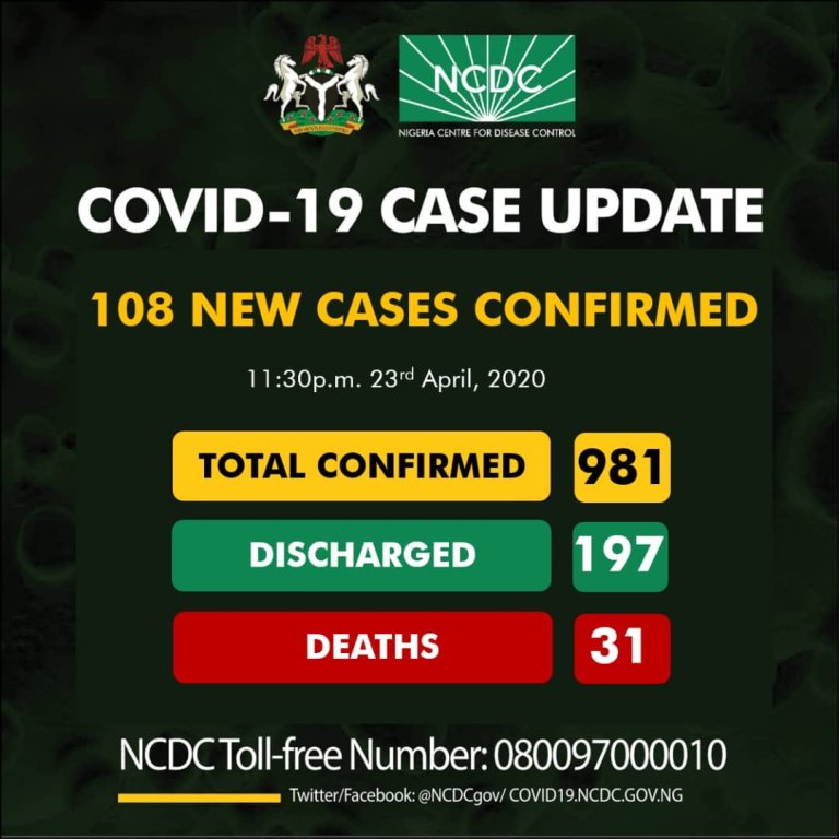 108 new cases of COVID19 have been reported in Nigeria, totaling 981