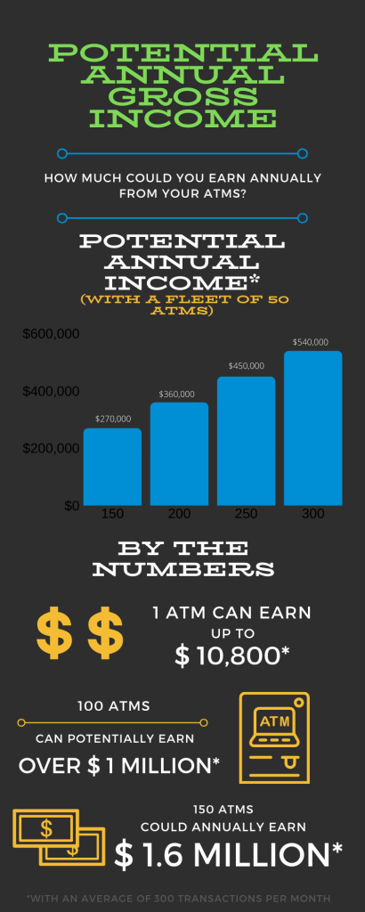 Infographic re: potential annual gross income from ATM placements