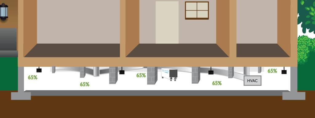 Humidity range of crawl space with dehumidifier and ATMOX controls and internal fans