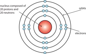 What is an atom?  It's a Question of Physics  The Atomic