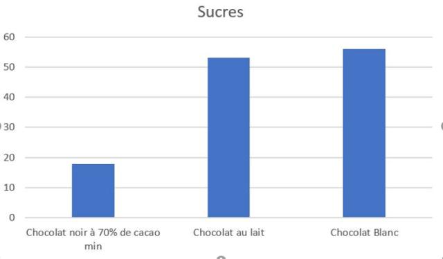 comparaison sucre chocolat
