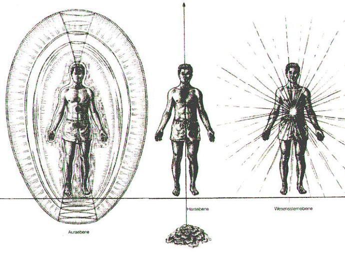 Les 3 dimensions de l'Être