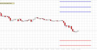 AtrOver range indicator