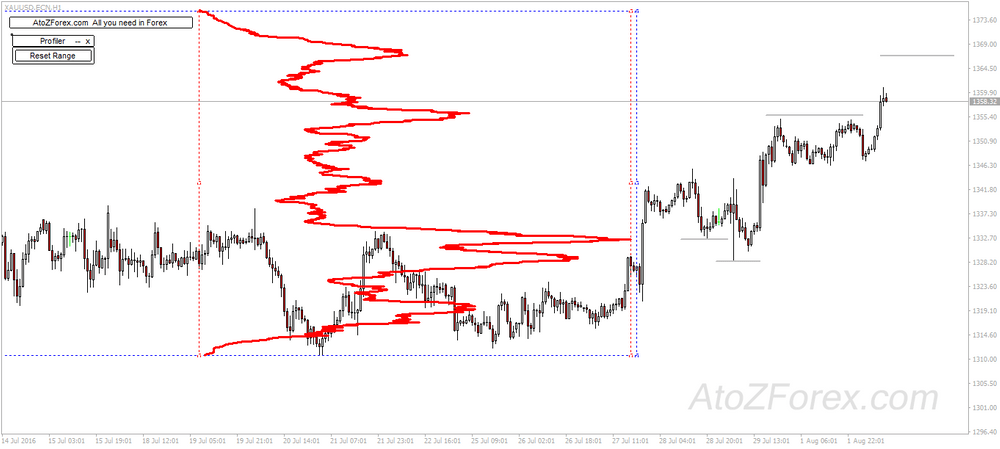 Market Profile tool, find the strongest S/R levels
