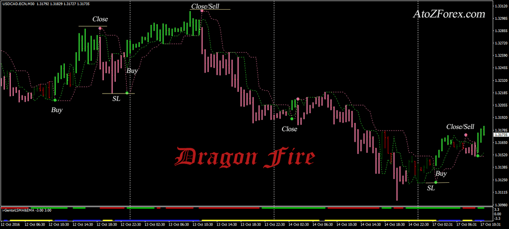 Dragon Fire trend trading system