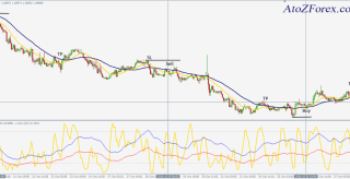 Stochastic Trend Momentum trading