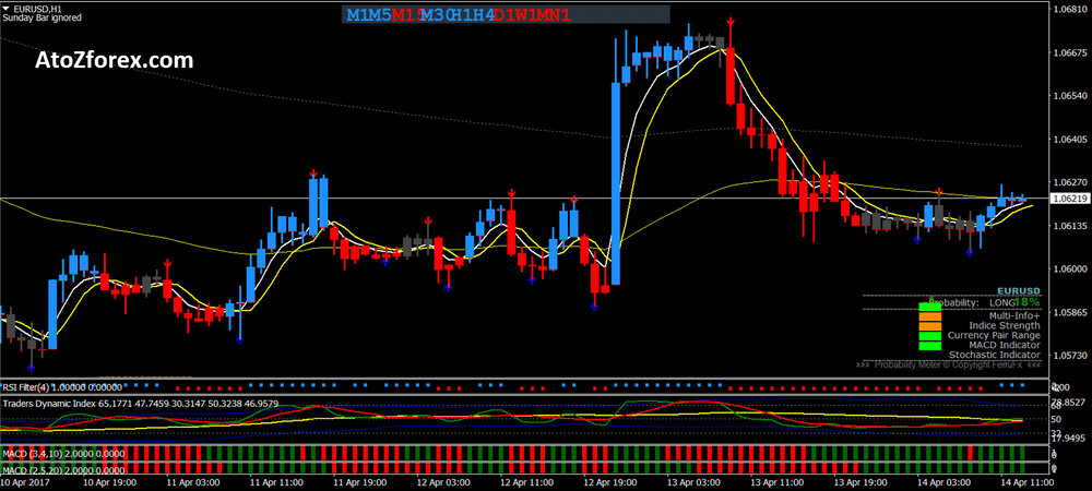 Forex King trading system