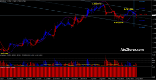 Power Trade scalping system