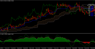 RMO with Ichimoku trend trading system