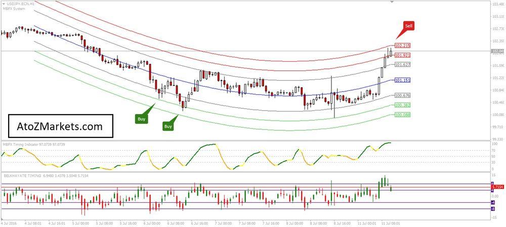 Mostafa Belkhayate Trading System