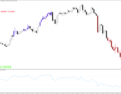 Parameter trading viewe stoch rsi indicator cryptocurrency