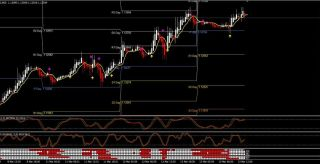 Forex Multi Stochastic Trading System
