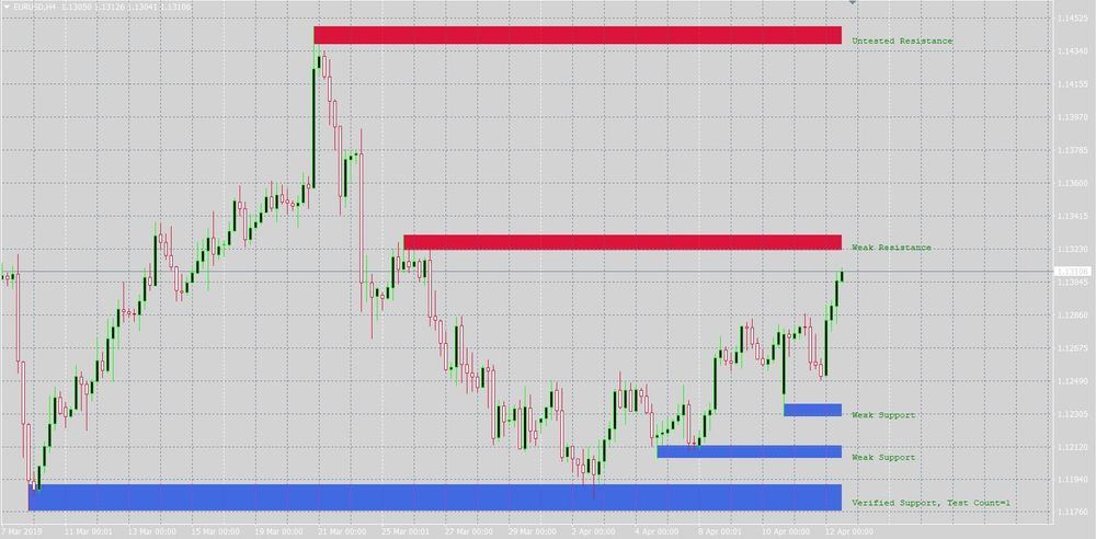 Monthly support and resistance indicator mt4