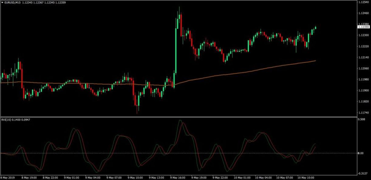 Hidden Divergence Forex Trading Strategy