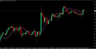 HMA Dot Crossover Forex Trading Strategy