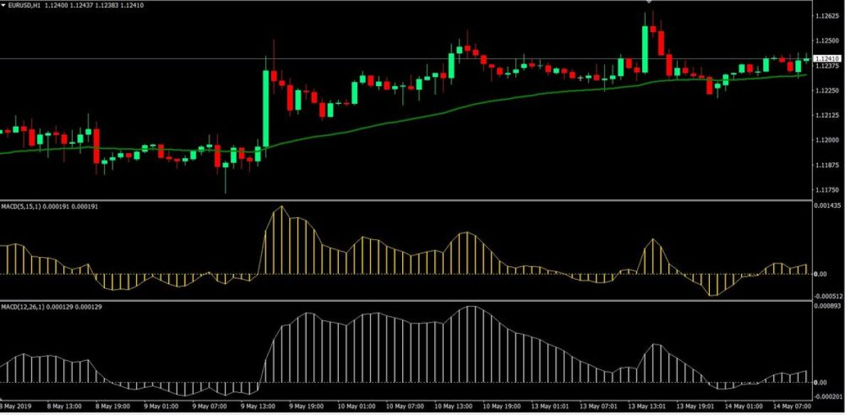 Dual MACD Forex Trading Strategy