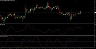 DSS Bressert Forex Trading Strategy