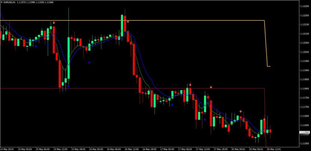 2 MA Pivot Forex Trading Strategy