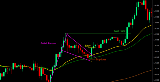 Flags and Pennants Forex Trading Strategy