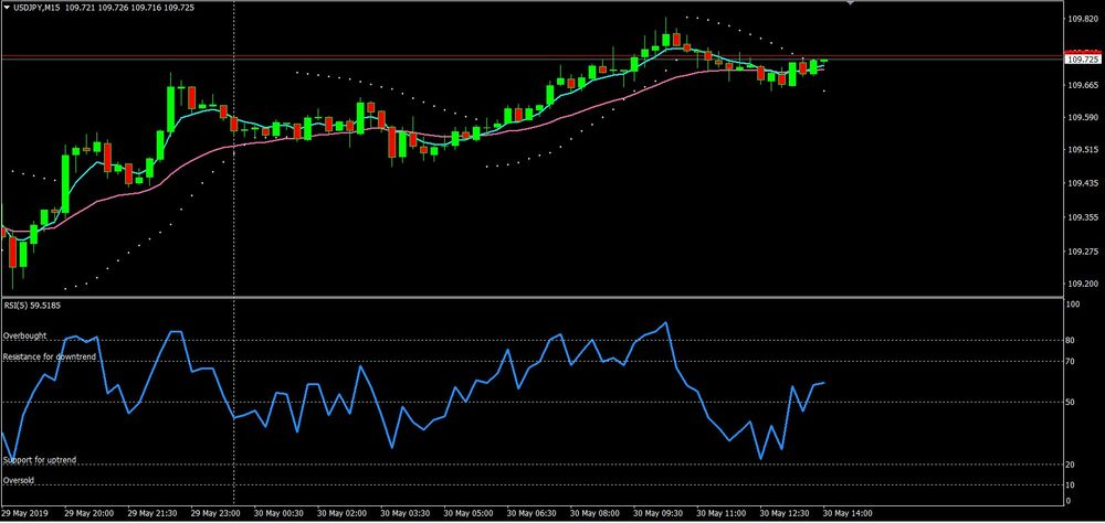 RSI Reversal Candlestick Trading Strategy
