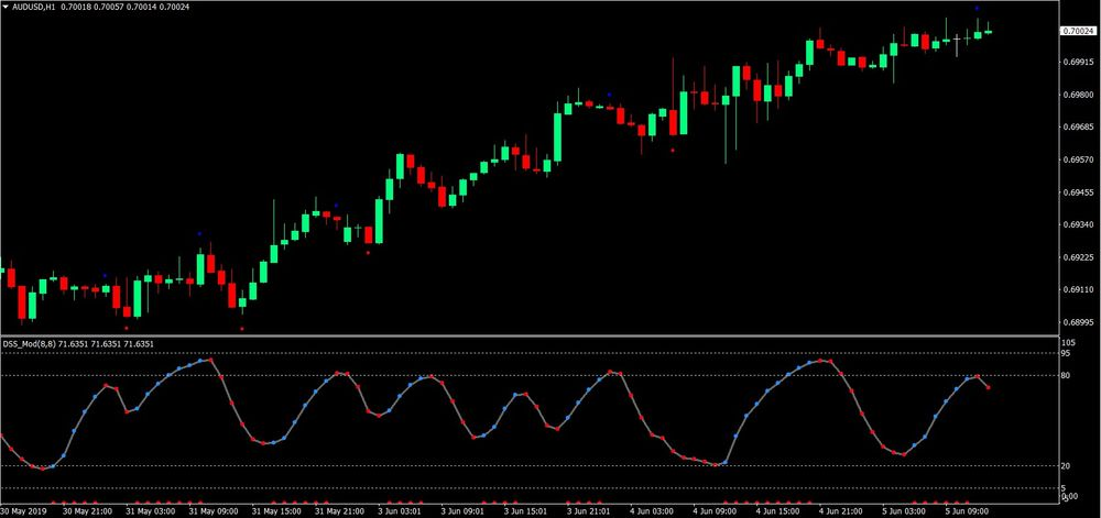Band Bounce Forex Trading Strategy