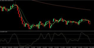 Confirmed Crossover Forex Trading Strategy