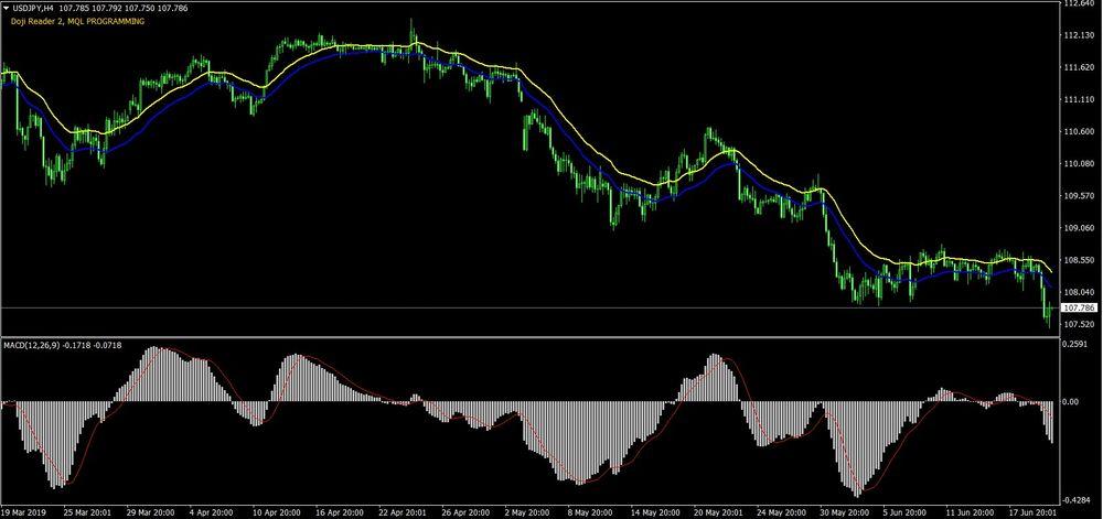 Doji Candlestick Forex Trading Strategy