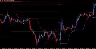 Advance Trendline Forex Scalping Strategy